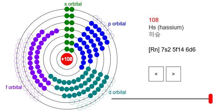 Electron Configuration of an Atom