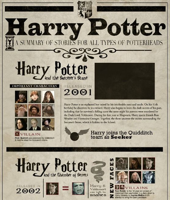 summary harry potter 7 essay Harry potter and the deathly hallows: part 1 (2010) on imdb: plot summary,  synopsis, and more.
