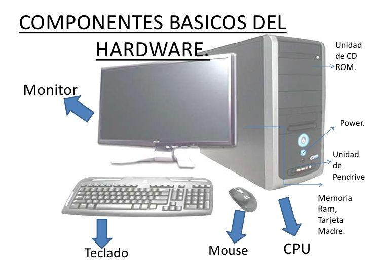 Basico Abarca El Conjunto De Componentes Indispensables Necesarios Para Otorgar La Funcionalidad Minima A Una Computadora Hardware Monitor Ordenador
