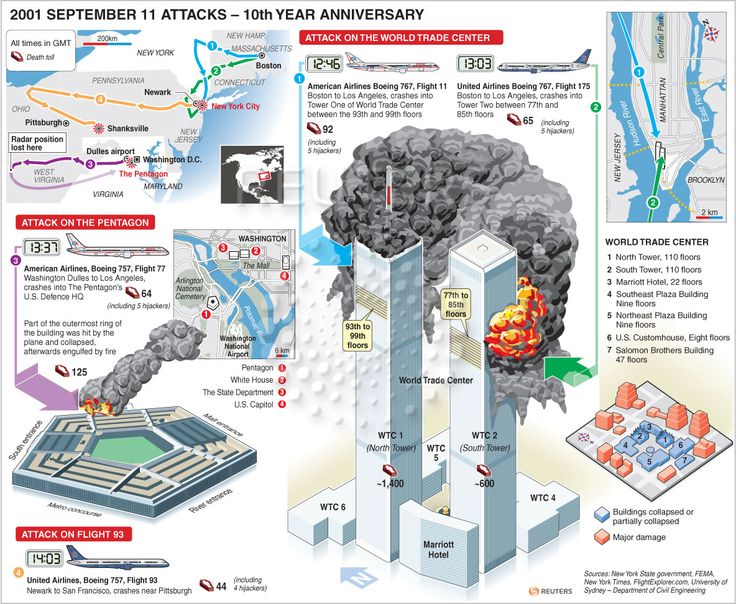 This Day in History: Sep 11, 2001: Attack on America dingeengoete.blogspot.com http://1.bp.blogspot.com/-PAllCTydd8w/Tmy14ggOKSI/AAAAAAAAAG4/kFbq2684efg/s1600/Sept+11+attacks.jpg