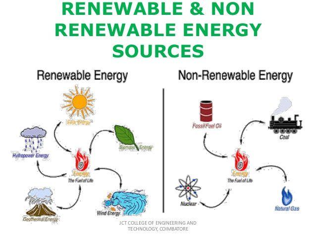 Renewable And Non Renewable Energy Recources Thinglink Non Renewable Energy Renewable Energy Resources Renewable Sources Of Energy