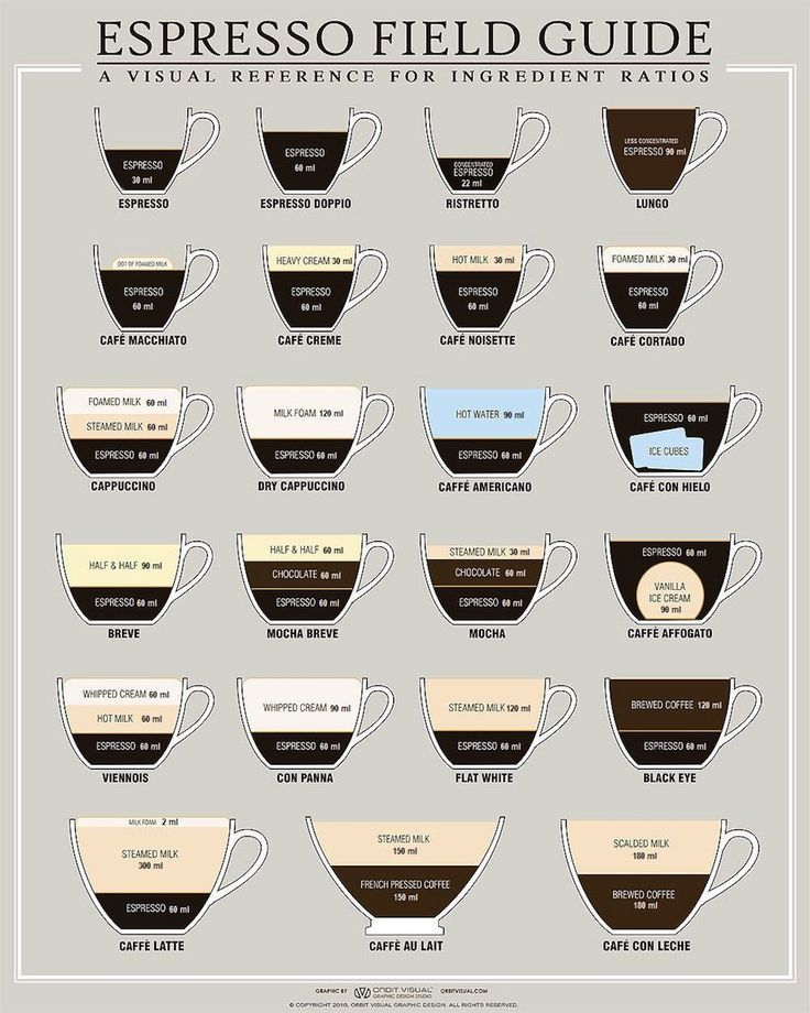 An espresso field guide. We love this... great way to figure out the difference between different kinds of coffee in Italy!