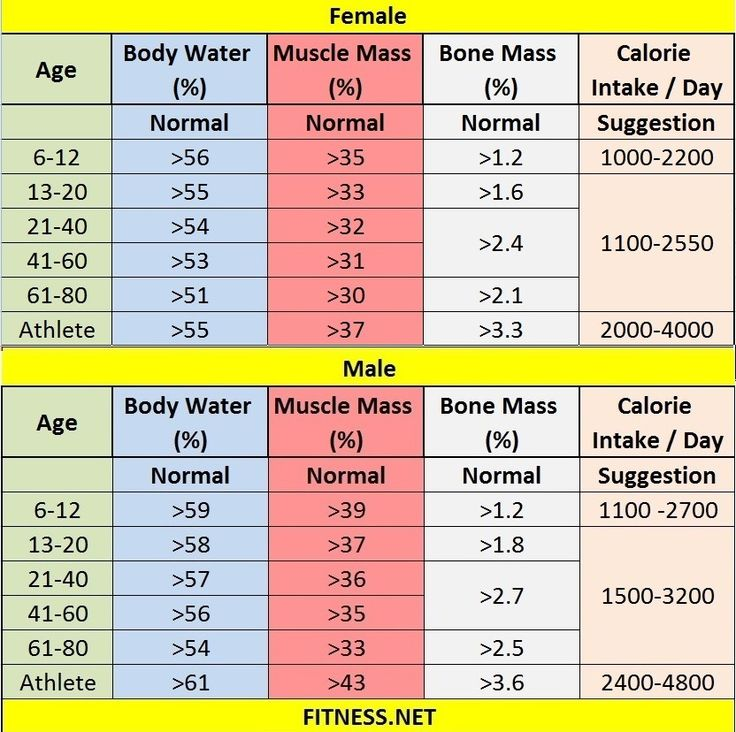 Everything about muscle mass percentage with charts ...
