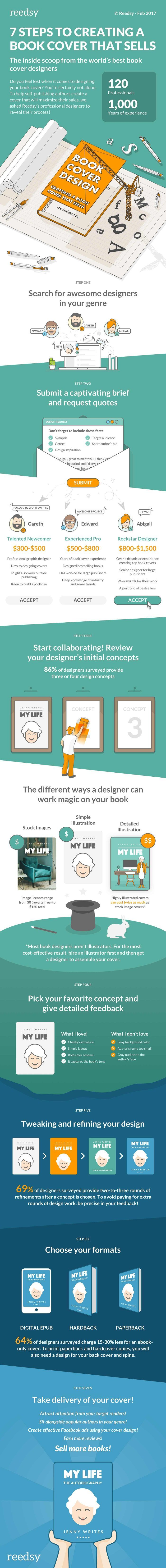 7 steps to creating a book cover that sells. #writing #books #publishing
