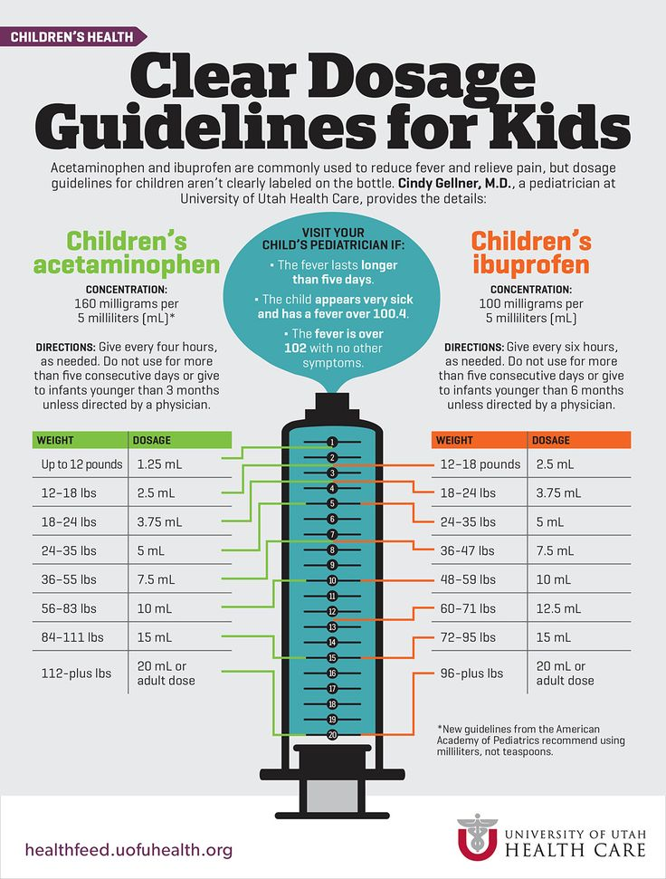 Acetaminophen and ibuprofen are commonly used to reduce fever and relieve pain, but dosage guidelines for children aren't clearly labeled on the bottle. Follow these clear dosage guidelines for kids.