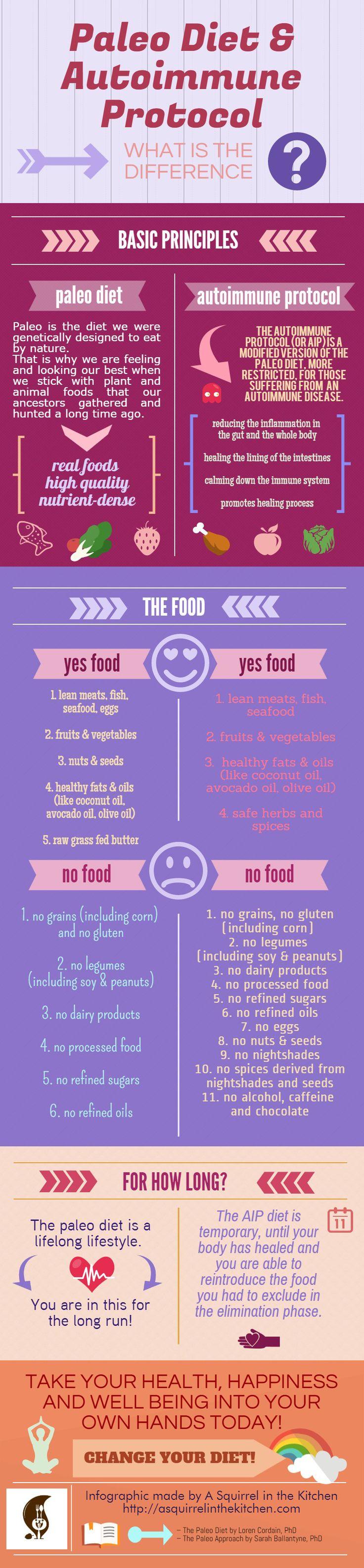 Paleo Diet versus Autoimmune Protocol chart | http://asquirrelinthekitchen.com