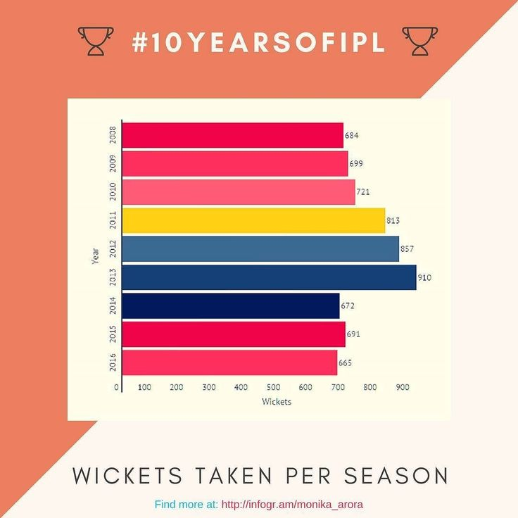 #10YearsOfIPL : Since 2008 the bowlers in #IPL have taken 6712 wickets. Though year 2016 had been the lowest in terms of wicket-tally; not a single team reached or crossed the 100 mark for a single season.  Get more insights like this on my blog Monology (link in bio). #cricket #t20 #ipl10 #sportsleague #indianpremierleague #mi #kxip #dd #kkr #rcb #srh #gl #rps #csk #rr #pwi #dc #ktk #infographics #storytelling #marketing #branding #strategy #online #digital #socialmedia #smm #digimon