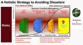 Risk Reducing Strategy Makes for Smooth Functioning Of an Entity - BCP Consultant  To ensure business continuity, organizations are increasingly dependent on Business Continuity Planning Consultants. Safeguarding an organization from pre-mature demise or to be severely decimated by threats is the work of BCM consultants.