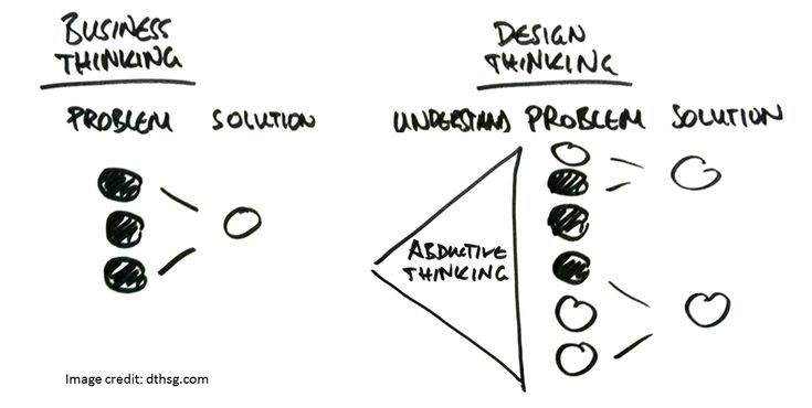 175 best images about charts and graphics on pinterest for Design thinking consulting