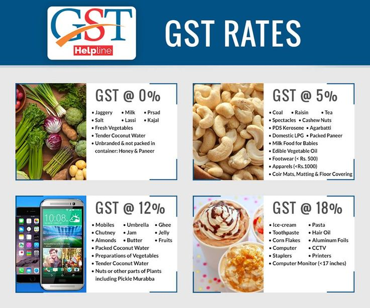 Know the current GST rates on daily uses goods with GST Android App. Through this image, we will learn about 5%, 12% and 18% of tax rate things coming in.Some of the daily uses items are exempt from GST tax rates.