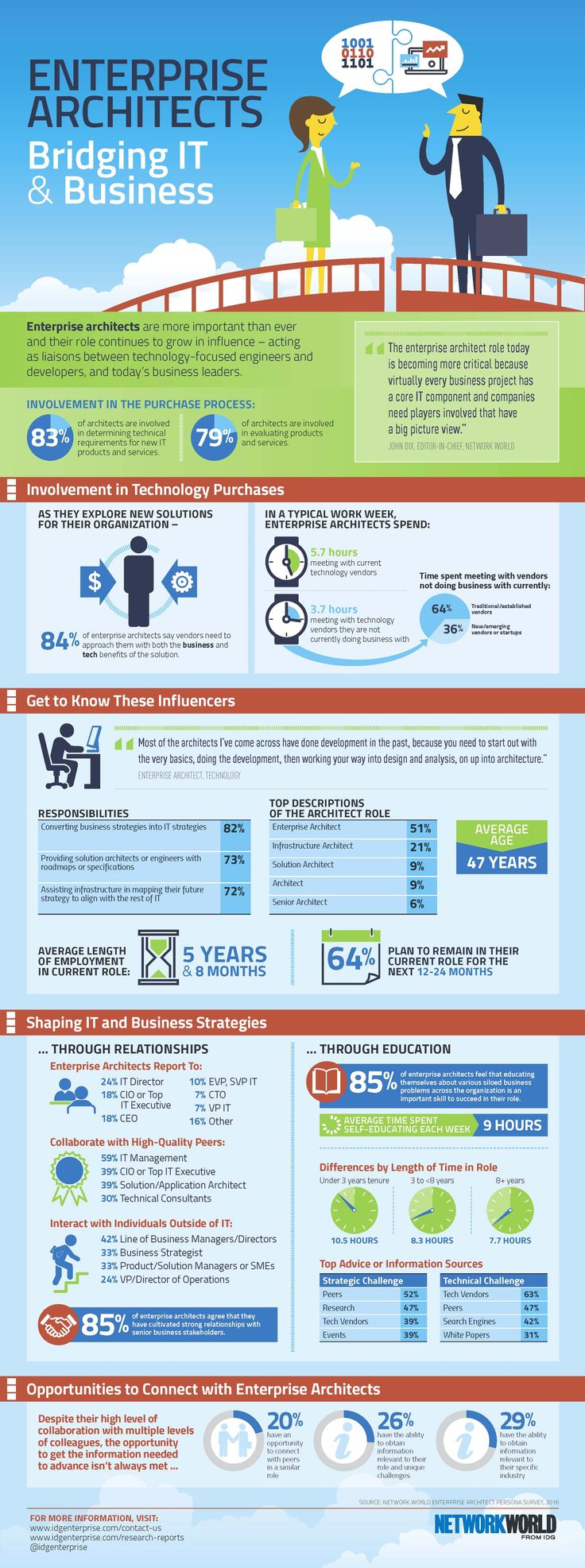 An Inside Look At Enterprise Architects [Infographic