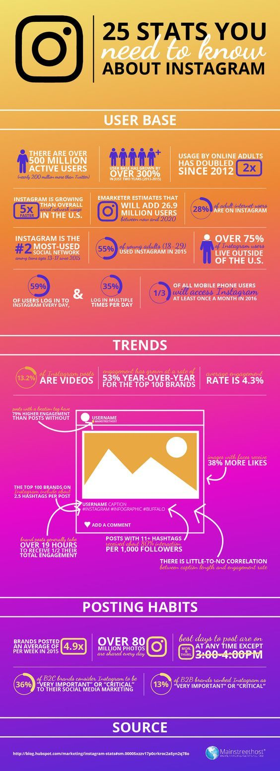 25 Stats You Need to Know About Instagram [INFOGRAPHIC]: