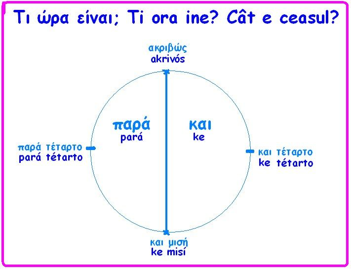 What time is it? Τι ωρα ειναι;