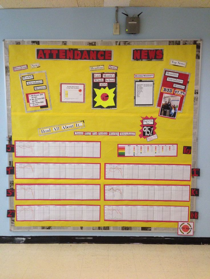 This board displays the school's overall attendance goal (95%) and progress towards the goal in three ways: line graph, pie chart, and specific homeroom recognition.  This approach makes the information accessible to a wider variety of learners.