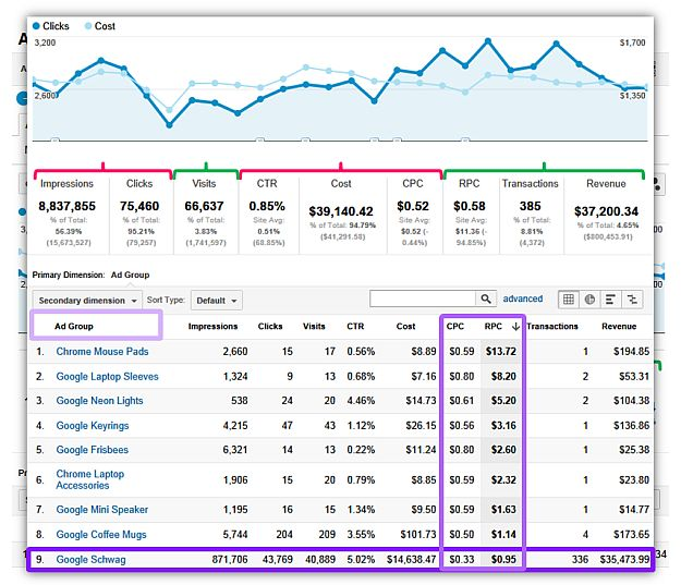 Digital Dashboards: Strategic & Tactical: Best Practices, Tips, Examples