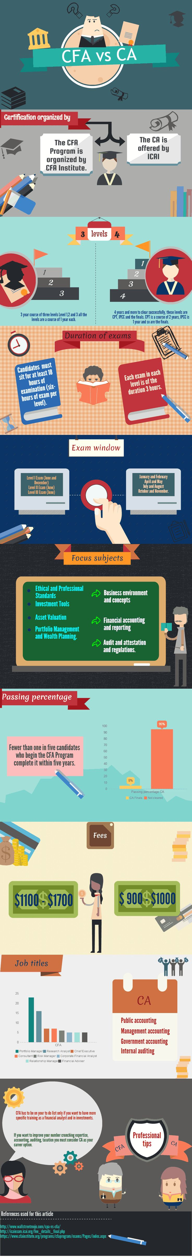 CFA or CA? Which Qualification would be a correct choice is what many finance aspirants think about. Here is a quick solution to the dilemma. Go through this infograph on CFA vs CA and learn about the key differences between the two in terms of educational requirements, exam details and Career. Hope this helps! Happy learning!