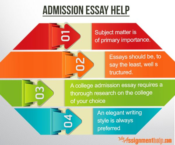 Essay about writing experience University Writing a good argumentative essay  Australia nmctoastmasters