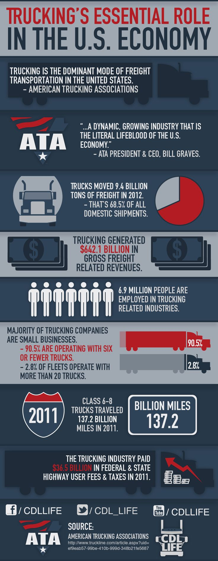Ultimate collection of trucking infographics