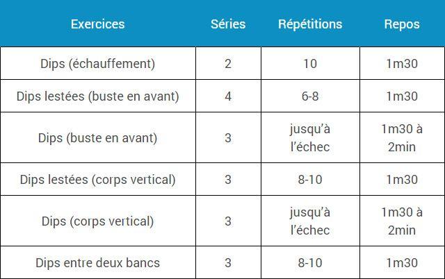 Les 25 meilleures id es de la cat gorie dips pectoraux sur for Exterieur triceps