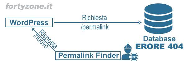 Schema richieste di Permalink Finder per WordPress