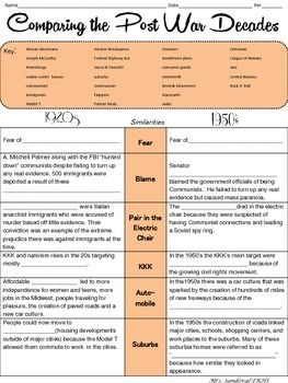 1950s Culture Lesson Plans By Comparing Post War Decades 1920s