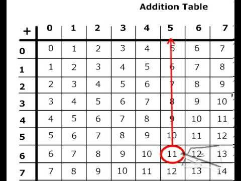 31 best Addition, Subtraction images on Pinterest Math - subtraction table