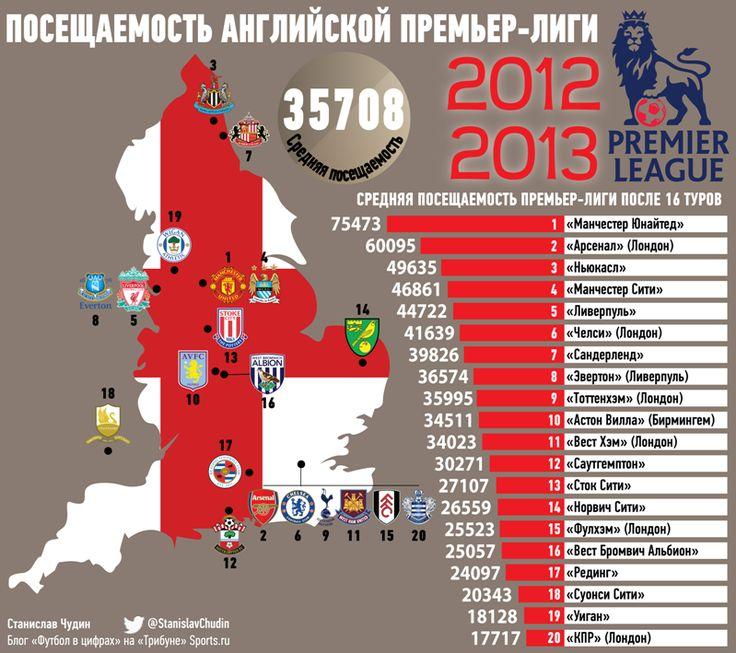 английская Премьер-лига. Таблица посещаемости клубов сезона 2012-2013