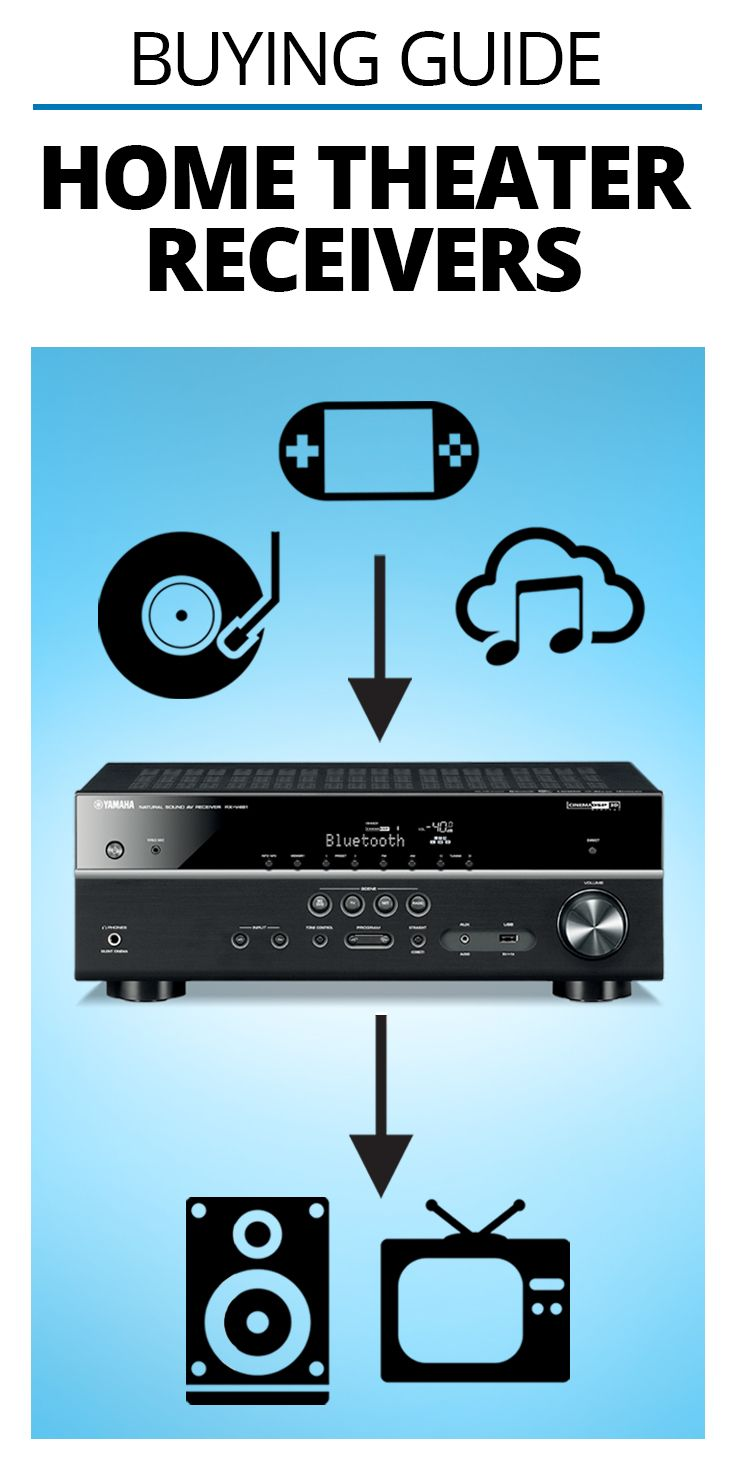 How to choose the best surround sound receiver | Home