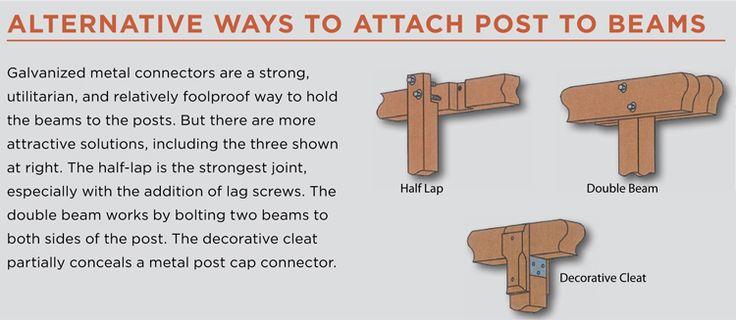 Alternative Ways to Attach Post to Beam