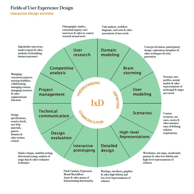 Best Best Of Ux Careers  Images On   Design