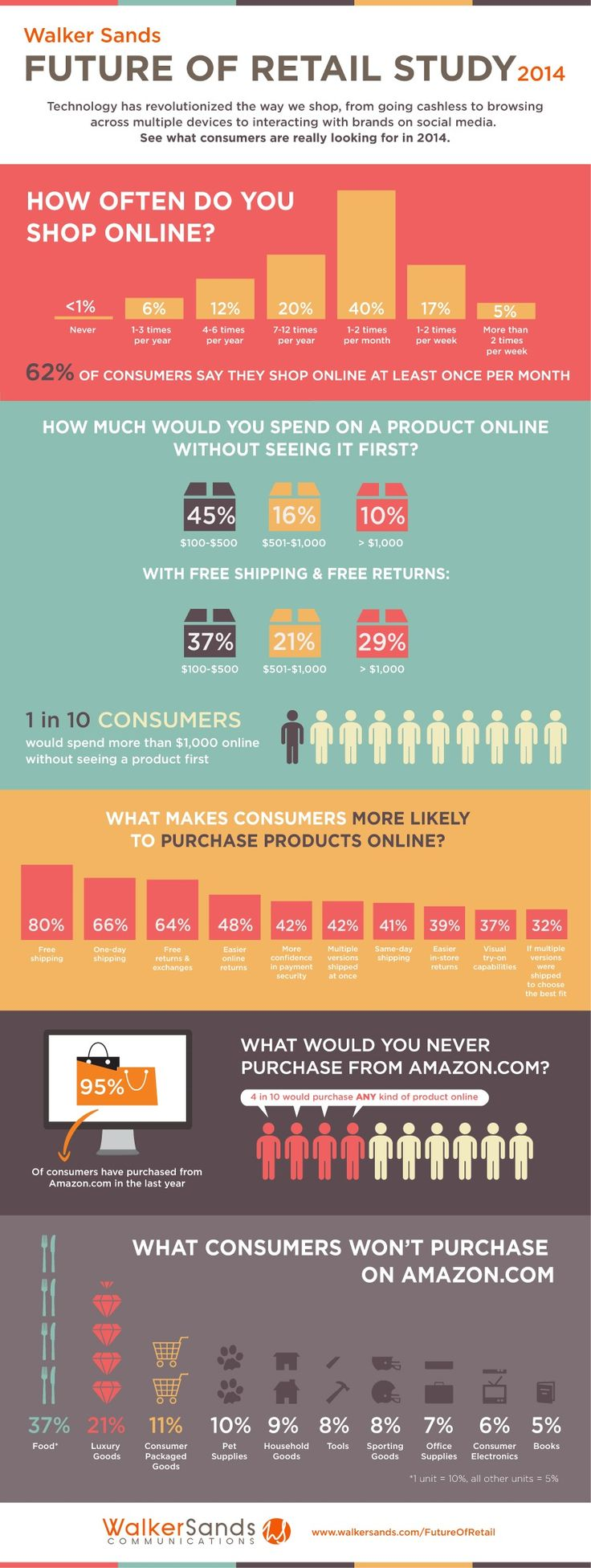 Customer Behavior - What Will Drive Consumers to Shop Online in 2014 [Infographic] : MarketingProfs Article