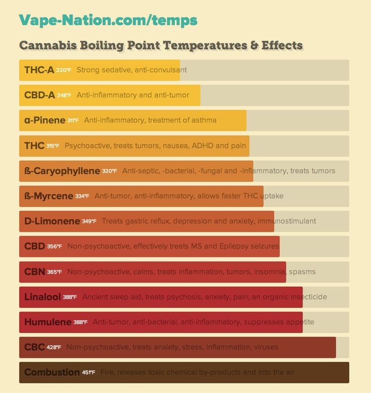 Vaporizer temperature chart — help find the best temperature for your medical marijuana based on the effects your body needs. More info at Vape-Nation.com/temps