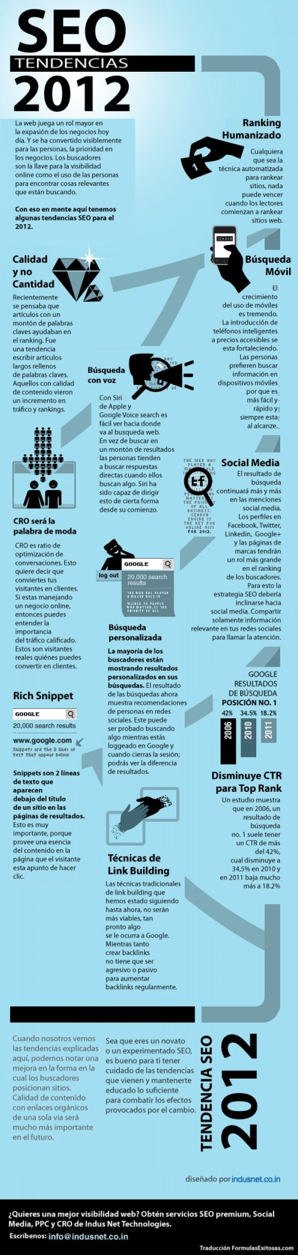 Tendencias SEO para 2012 - #Infografia en español #SEO  We love SEO and infographics. Come visit us in Vienna, Austria or at http://www.ostheimer.at
