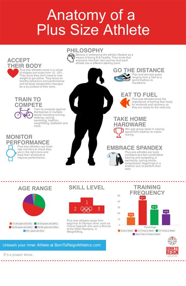 2015 has kicked off with a big bang. It truly is becoming the Year of the Plus Size Athlete, as it seems thatevery week, there is something positive inmainstream mediashowcasing the rise of the...