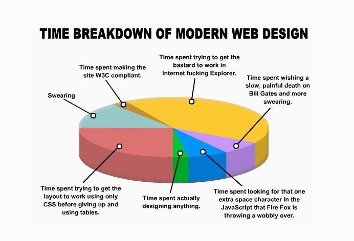 Funny Web Designer Jokes & Developer Humour - 11