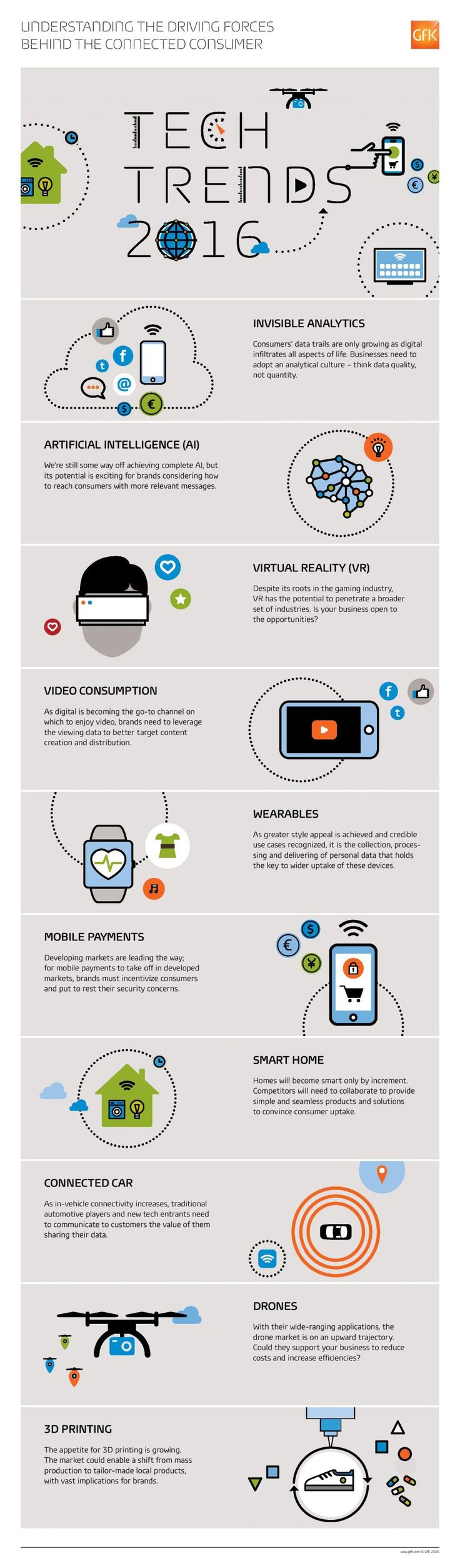 GfK -Tech Trends - infographic-page-001