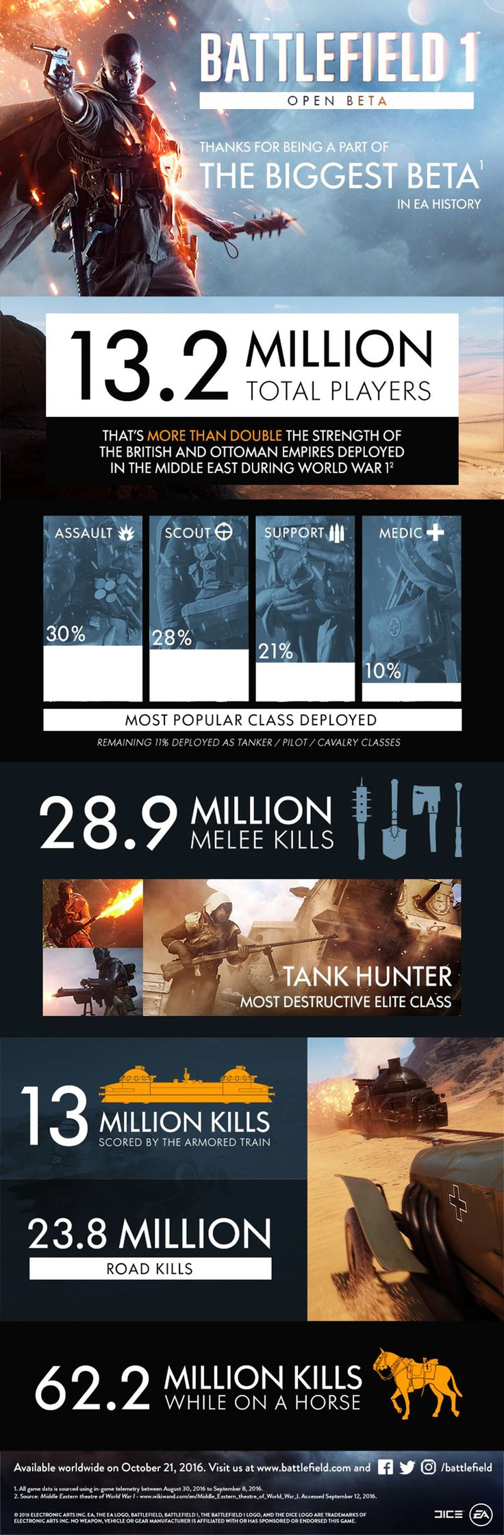Battlefield 1 Open Beta - Video Game Infographic. Topic: fps, war, shooter