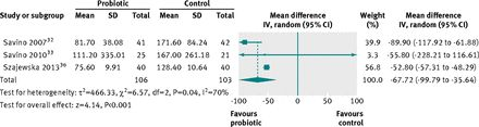 Treating infant colic with the probiotic Lactobacillus reuteri: double blind, placebo controlled randomised trial | BMJ