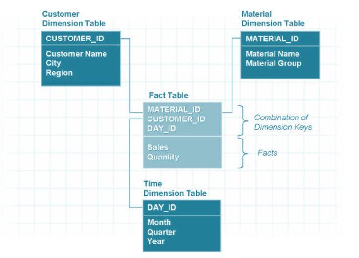 19 best Business SAP images on Pinterest Management - sap bw sample resume
