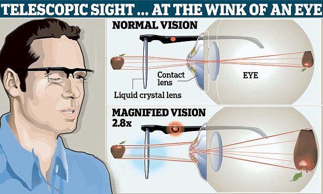 Contact lenses magnify words on demand and are controlled by winking   http://it-supplier.co.uk/