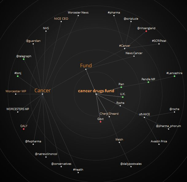 Mention map of tweets relating to the Cancer Drugs Fund announcement between 28 August - 2 September 2014.