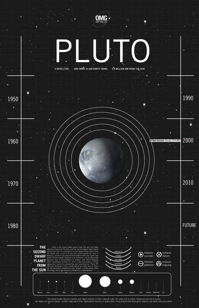 Pluton, el ultimo planeta