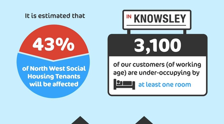 Tenants under occupying could have to pay a 'Bedroom Tax' from April 2013. To find out more about how the benefit changes may affect you, visit http://www.k-h-t.org/main.cfm?type=WELFAREREFORM