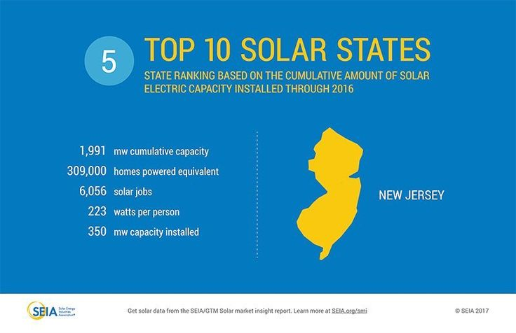 SEIA ranks New Jersey as the 5th ranked solar state. Get Accurate Solar Information when you check out broadliving.com and schedule your free consultation. It starts with one home at a time!!! Currently servicing NY NJ MD CA NV TX FL MA UT and many more. #broadliving #solar #cleanenergy #consulting #green #solarbroker #broker #professional #greenenergy #technicalservice #technical #technology #homeowners #commercial #homeefficiency #newjersey #SEIA #solarpower #renewableenergy #solarenergy…