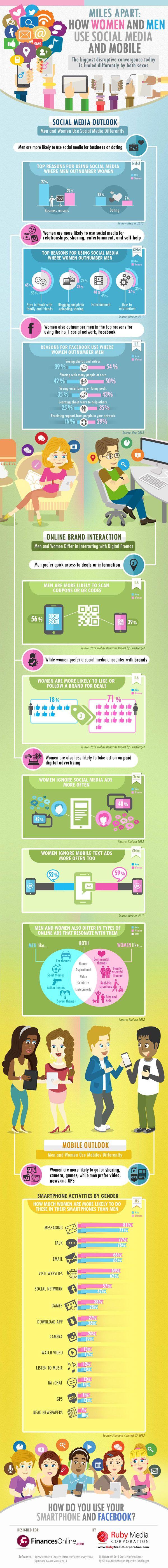 Uso di #socialnetwork e #mobile: le differenze tra uomini e donne