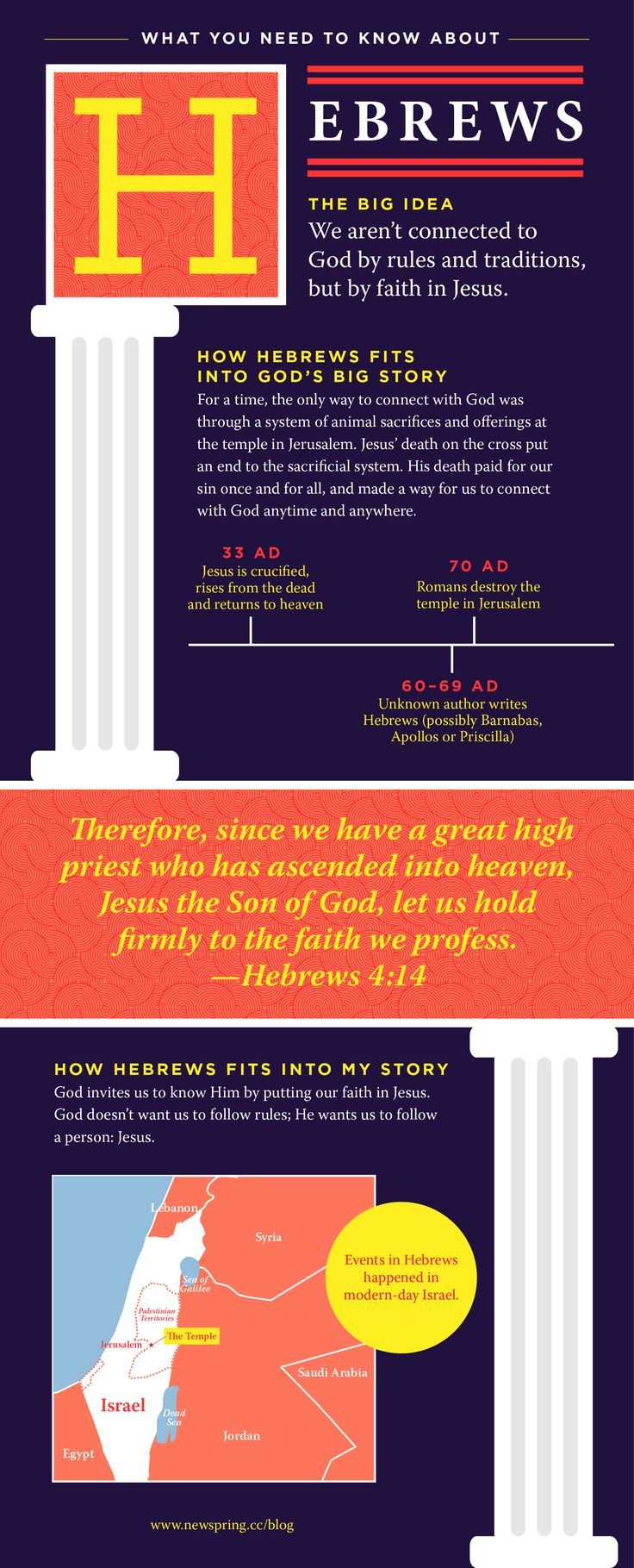 Bible Need To Know: Hebrews  Newspring Church Bible Studies Bible Study  Plans