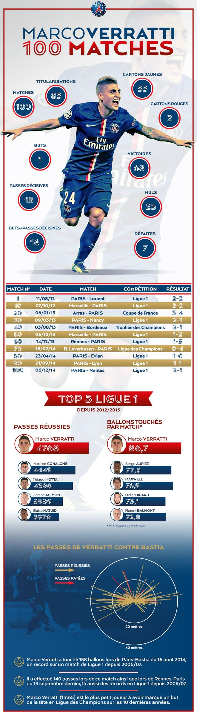 Tous les chiffres et infos à connaître à l'occasion du 100e match de Marco Verratti sous les couleurs de Paris, ce samedi face à Nantes (2-1).