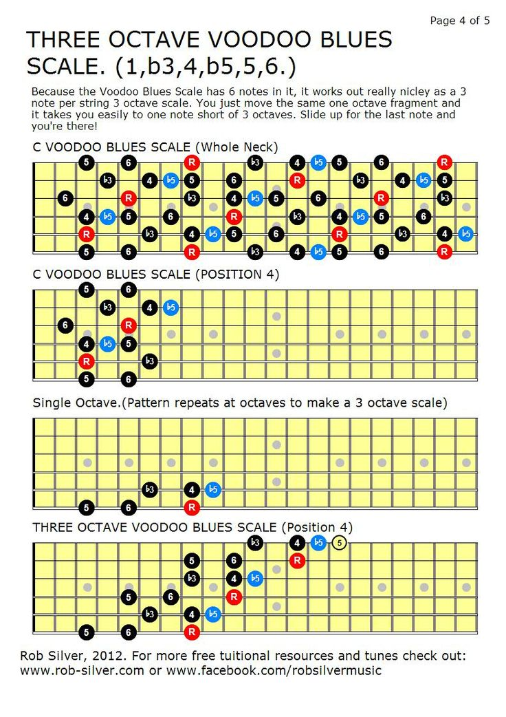606 best Guitar chords images on Pinterest | Guitars, Guitar scales ...