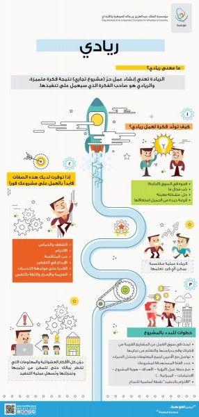 ما معنى ريادي انفوجرافيك Learning Websites Life Motivation Self Development