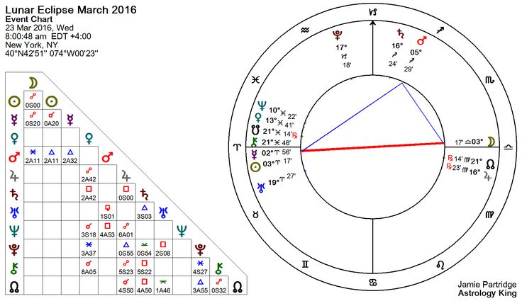 Lunar Eclipse March 2016 Astrology